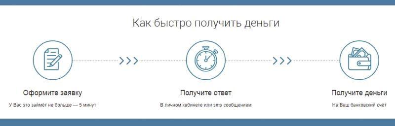 Z400 микрозайм личный кабинет взять займ 1000 рублей на киви