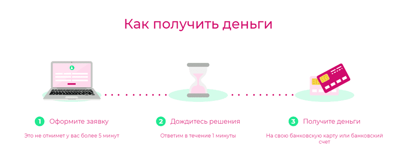 оформить займ на карту онлайн pliskov